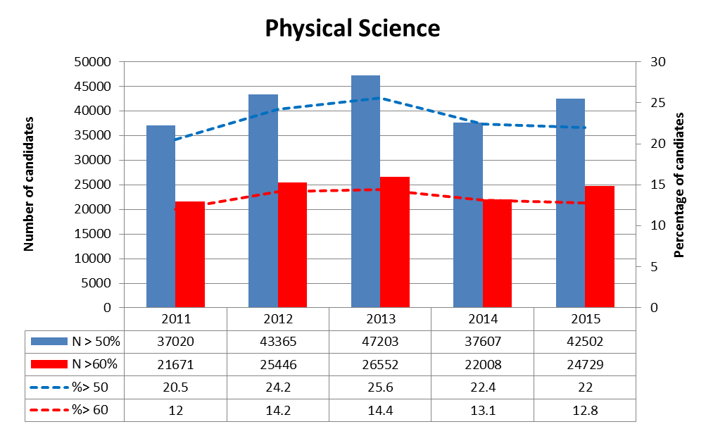 Science graph- matric piece