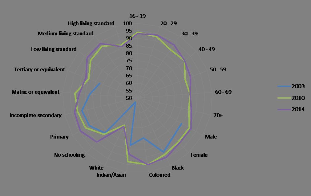 Graph 2 social inclusion piece