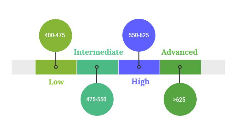timss-international-benchmarks