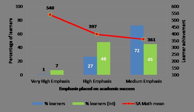 Academic success graph