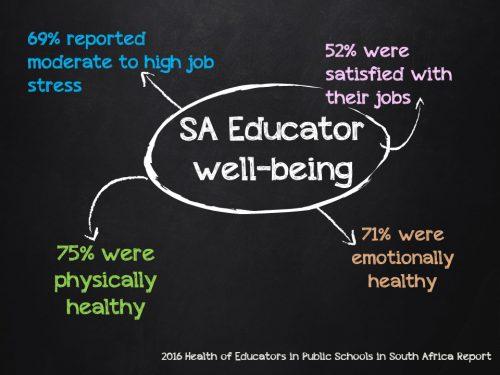 SA Educator well-being