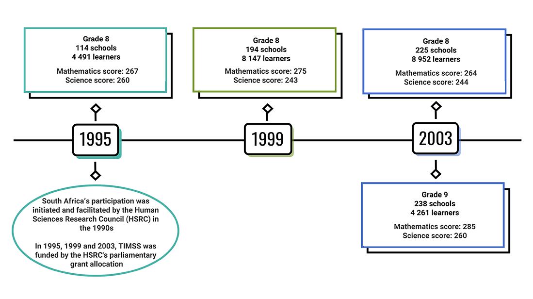 History of TIMSS SA 1995 - 2003