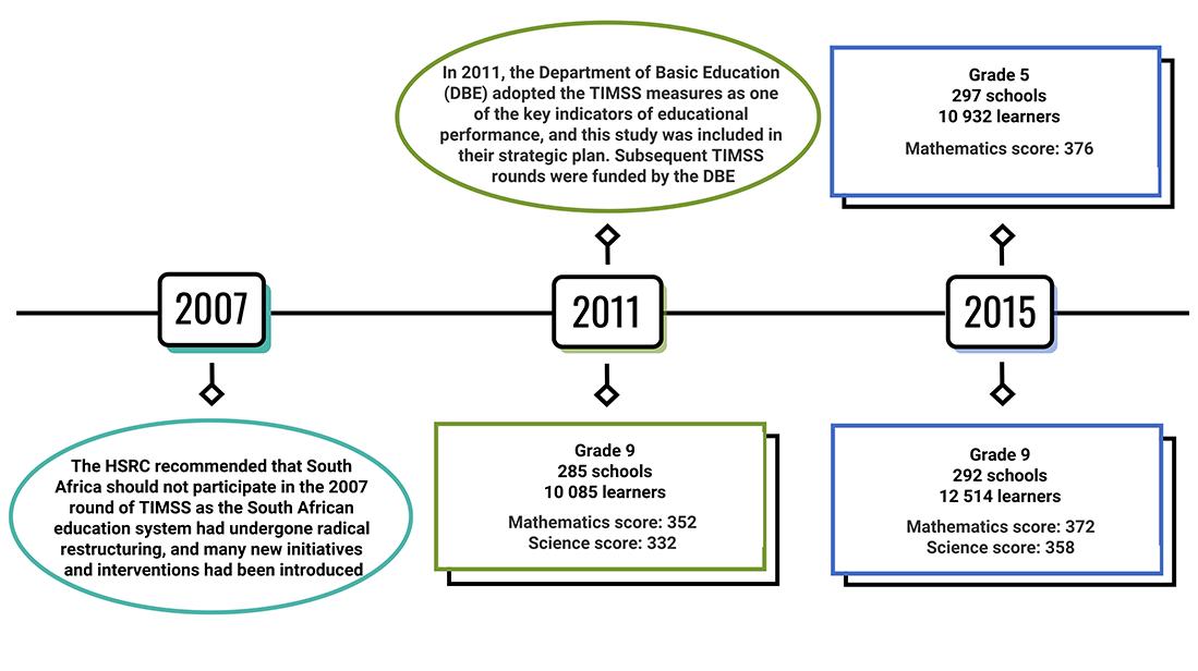 History of TIMSS SA 2007 - 2015