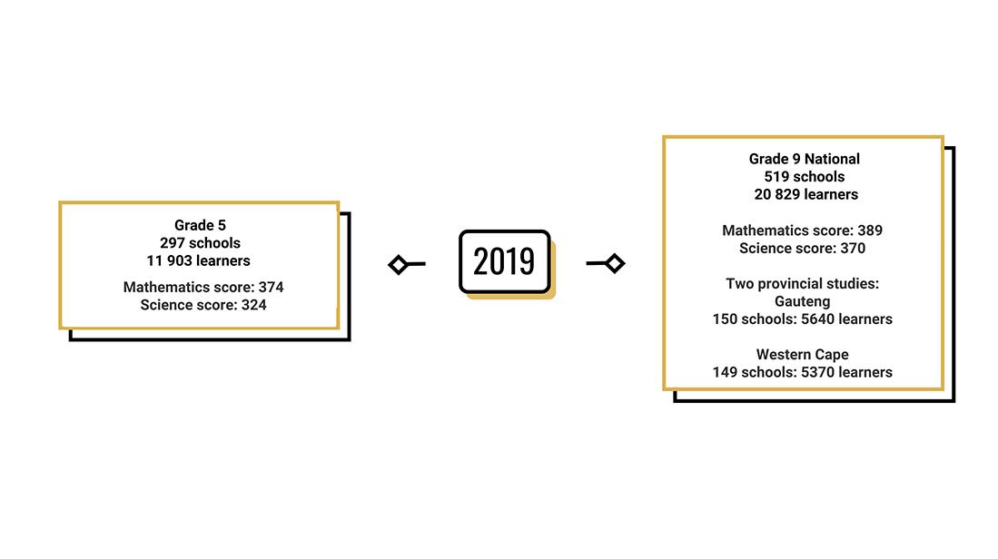 History of TIMSS SA 2019